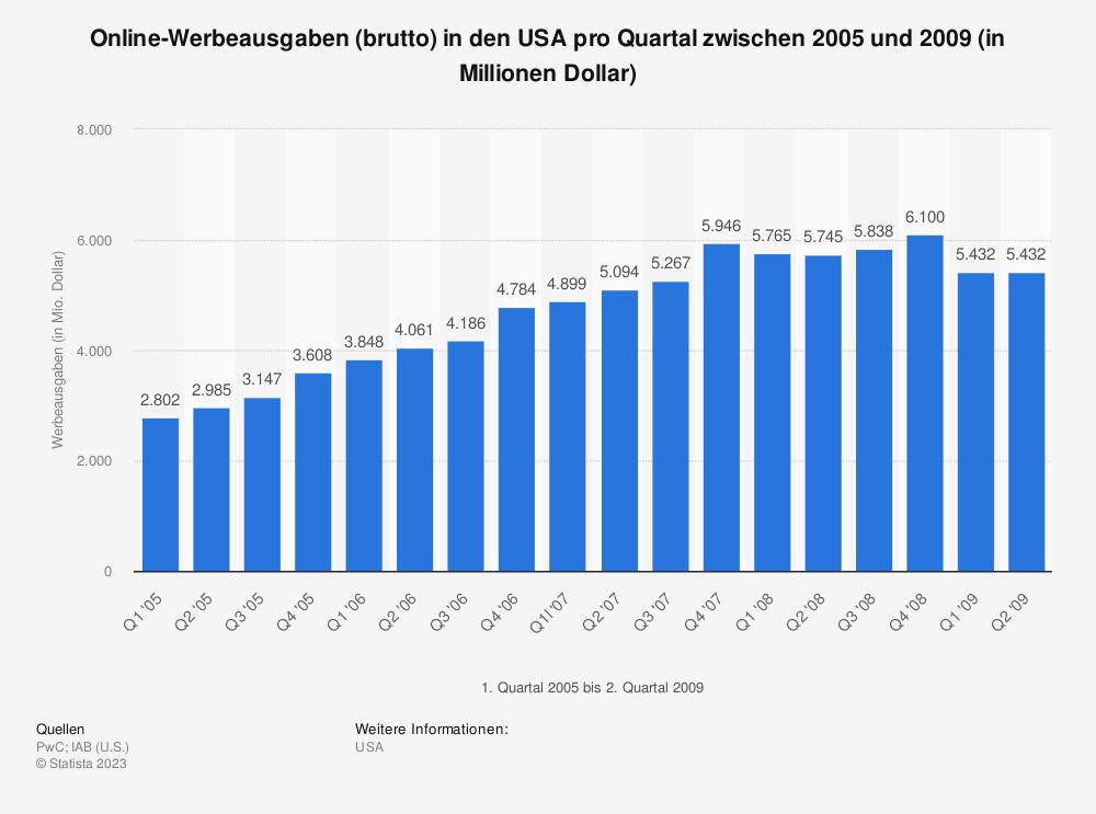 Statistik: Online-Werbeausgaben (brutto) in den USA pro Quartal zwischen 2005 und 2009 (in Millionen Dollar)   Statista