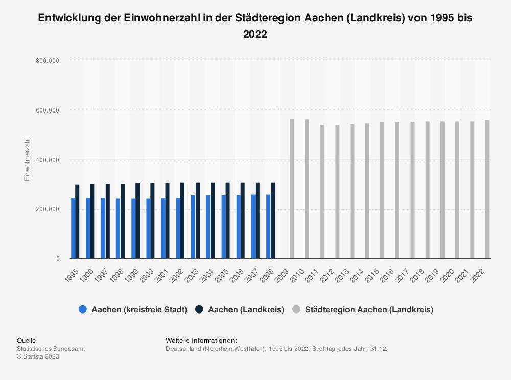 Statistik: Entwicklung der Einwohnerzahl in der Städteregion Aachen (Landkreis) von 1995 bis 2020   Statista