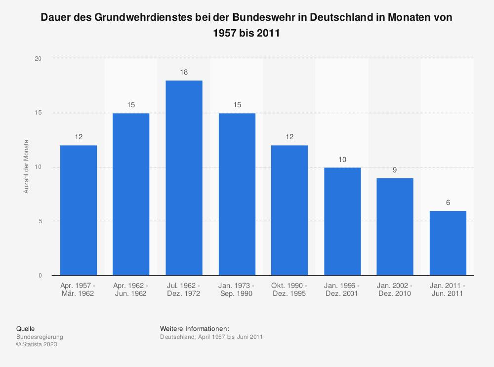 Statistik: Dauer des Grundwehrdienstes bei der Bundeswehr in Deutschland in Monaten von 1957 bis 2011   Statista