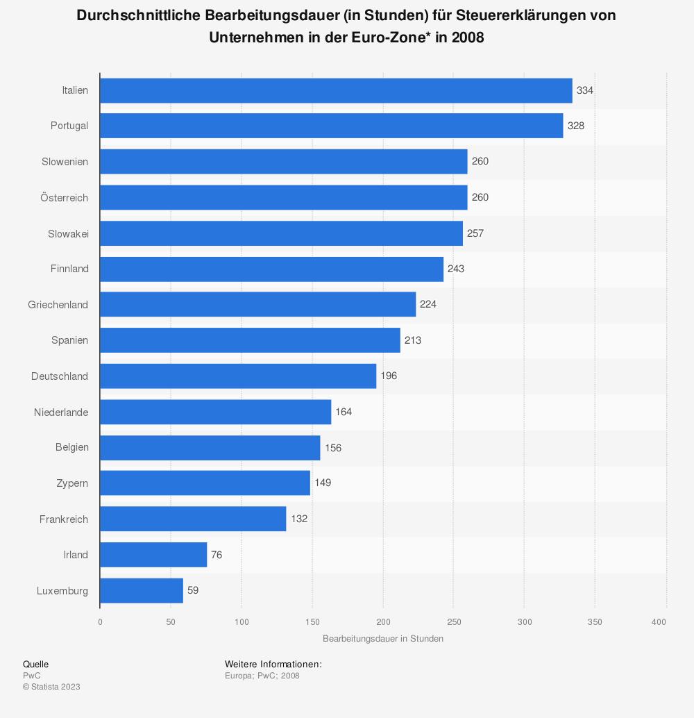 Statistik: Durchschnittliche Bearbeitungsdauer (in Stunden) für Steuererklärungen von Unternehmen in der Euro-Zone* in 2008 | Statista