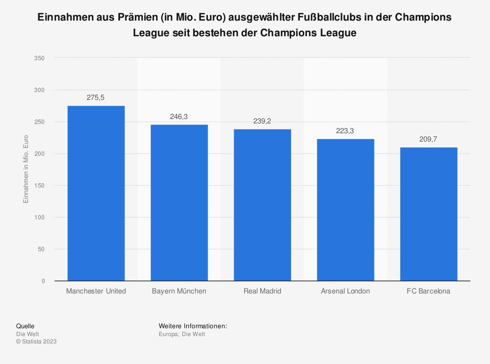 Statistik: Einnahmen aus Prämien (in Mio. Euro) ausgewählter Fußballclubs in der Champions League seit bestehen der Champions League   Statista