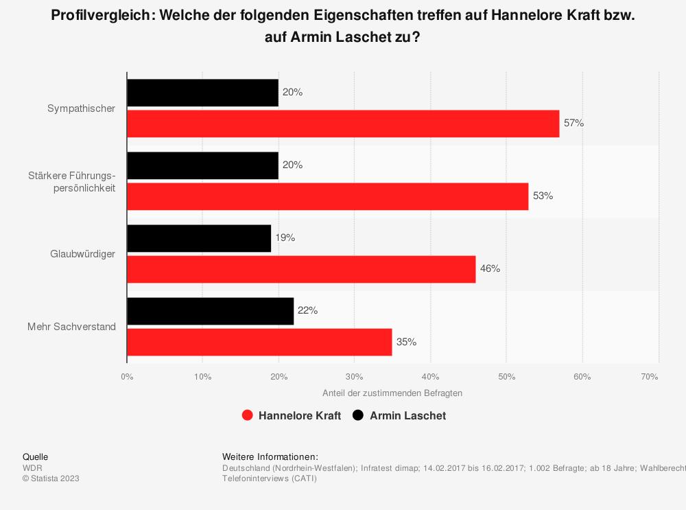 Statistik: Profilvergleich: Welche der folgenden Eigenschaften treffen auf Hannelore Kraft bzw. auf Armin Laschet zu? | Statista