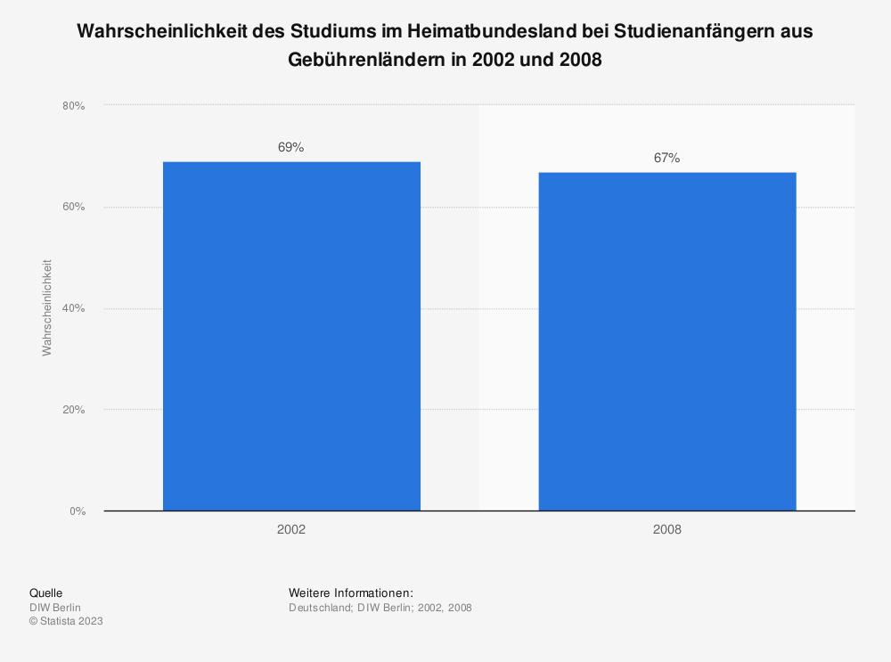 Statistik: Wahrscheinlichkeit des Studiums im Heimatbundesland bei Studienanfängern aus Gebührenländern in 2002 und 2008 | Statista