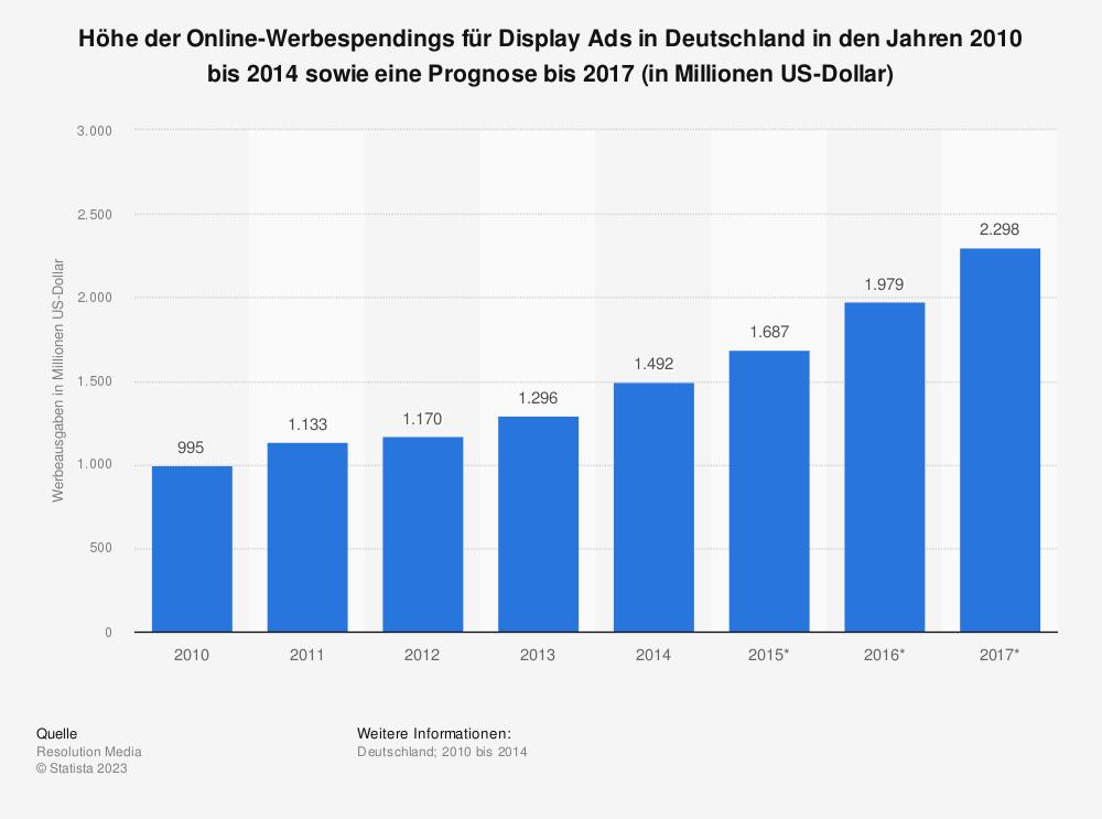 Statistik: Höhe der Online-Werbespendings für Display Ads in Deutschland in den Jahren 2010 bis 2014 sowie eine Prognose bis 2017 (in Millionen US-Dollar) | Statista