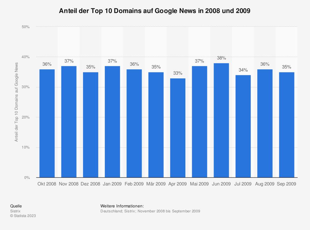 Statistik: Anteil der Top 10 Domains auf Google News in 2008 und 2009 | Statista