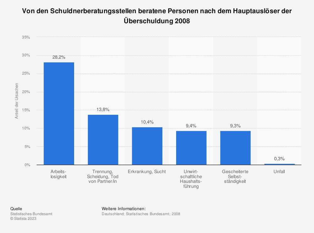 Statistik: Von den Schuldnerberatungsstellen beratene Personen nach dem Hauptauslöser der Überschuldung 2008 | Statista