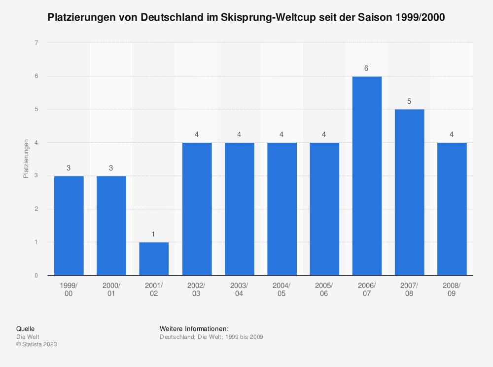Statistik: Platzierungen von Deutschland im Skisprung-Weltcup seit der Saison 1999/2000 | Statista
