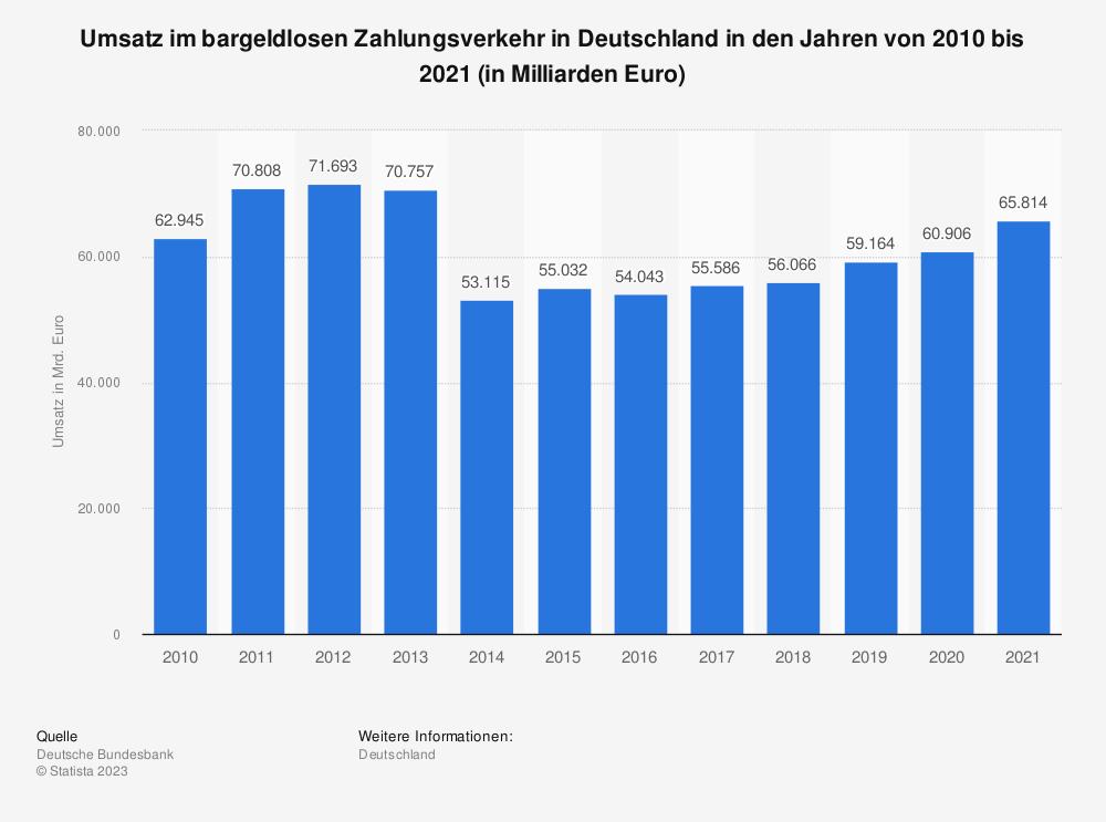 Statistik: Umsatz im bargeldlosen Zahlungsverkehr in Deutschland in den Jahren von 2010 bis 2019 (in Milliarden Euro) | Statista