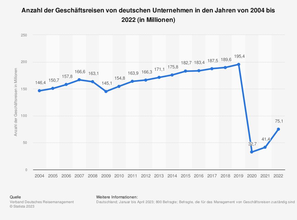 Statistik: Anzahl der Geschäftsreisen von deutschen Unternehmen in den Jahren von 2004 bis 2017 (in Millionen) | Statista
