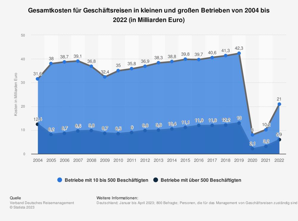 Statistik: Gesamtkosten für Geschäftsreisen in kleinen und großen Betrieben von 2004 bis 2019 (in Milliarden Euro) | Statista