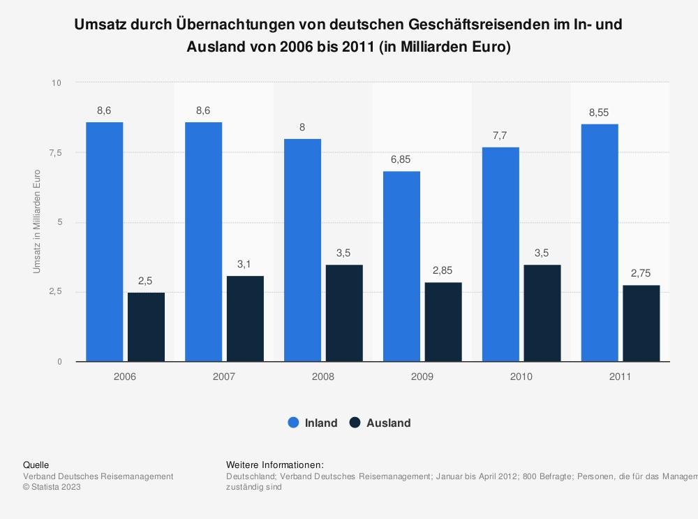Statistik: Umsatz durch Übernachtungen von deutschen Geschäftsreisenden im In- und Ausland von 2006 bis 2011 (in Milliarden Euro) | Statista