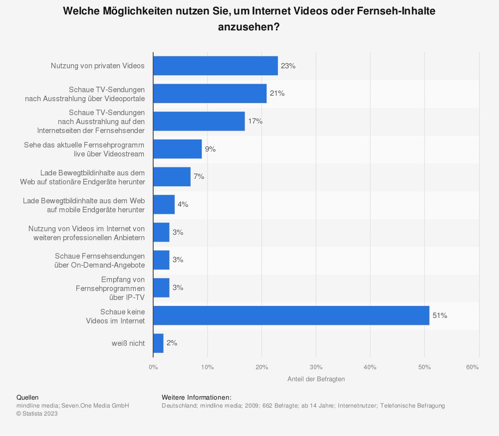 Statistik: Welche Möglichkeiten nutzen Sie, um Internet Videos oder Fernseh-Inhalte anzusehen? | Statista