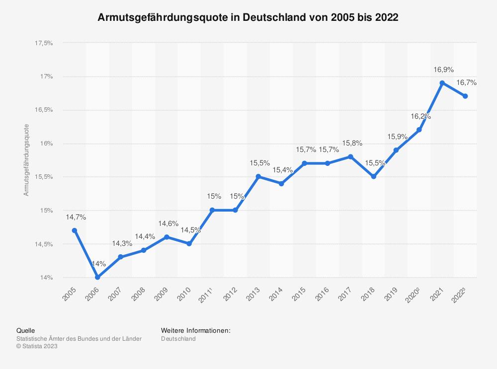 Statistik: Armutsgefährdungsquote in Deutschland von 2005 bis 2016 | Statista