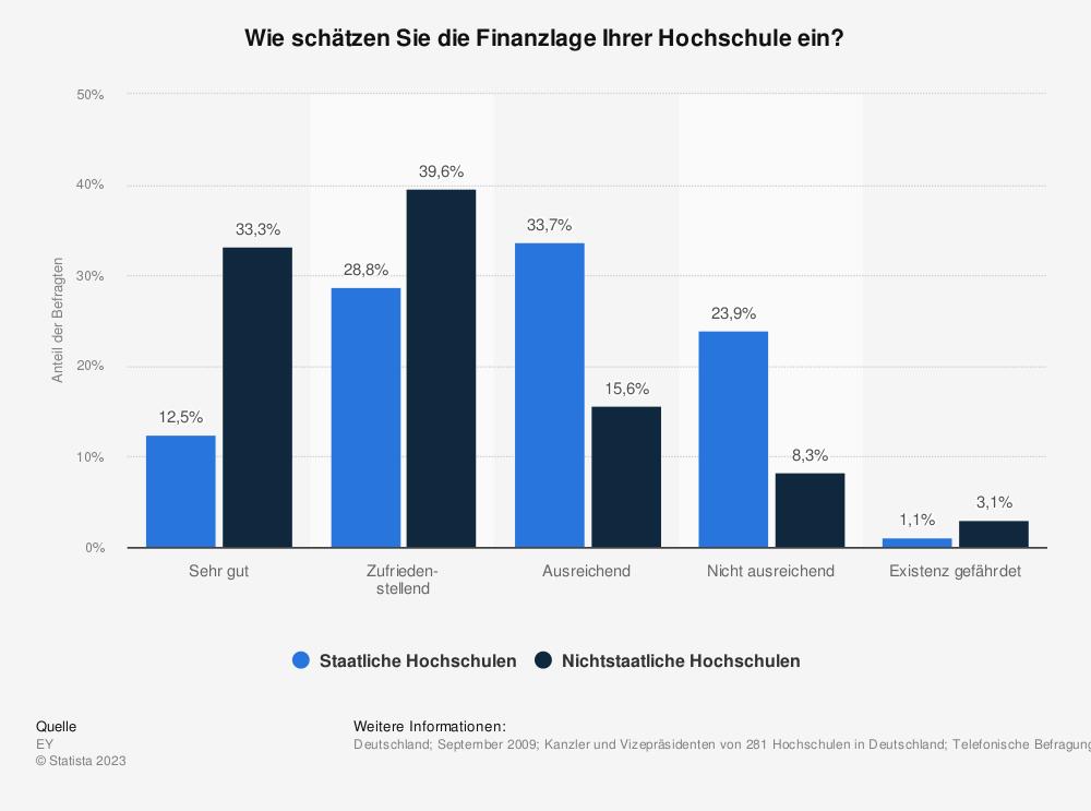 Statistik: Wie schätzen Sie die Finanzlage Ihrer Hochschule ein? | Statista