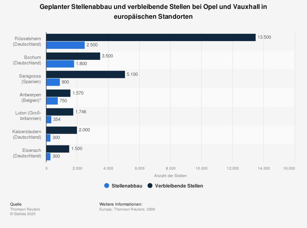 Statistik: Geplanter Stellenabbau und verbleibende Stellen bei Opel und Vauxhall in europäischen Standorten | Statista