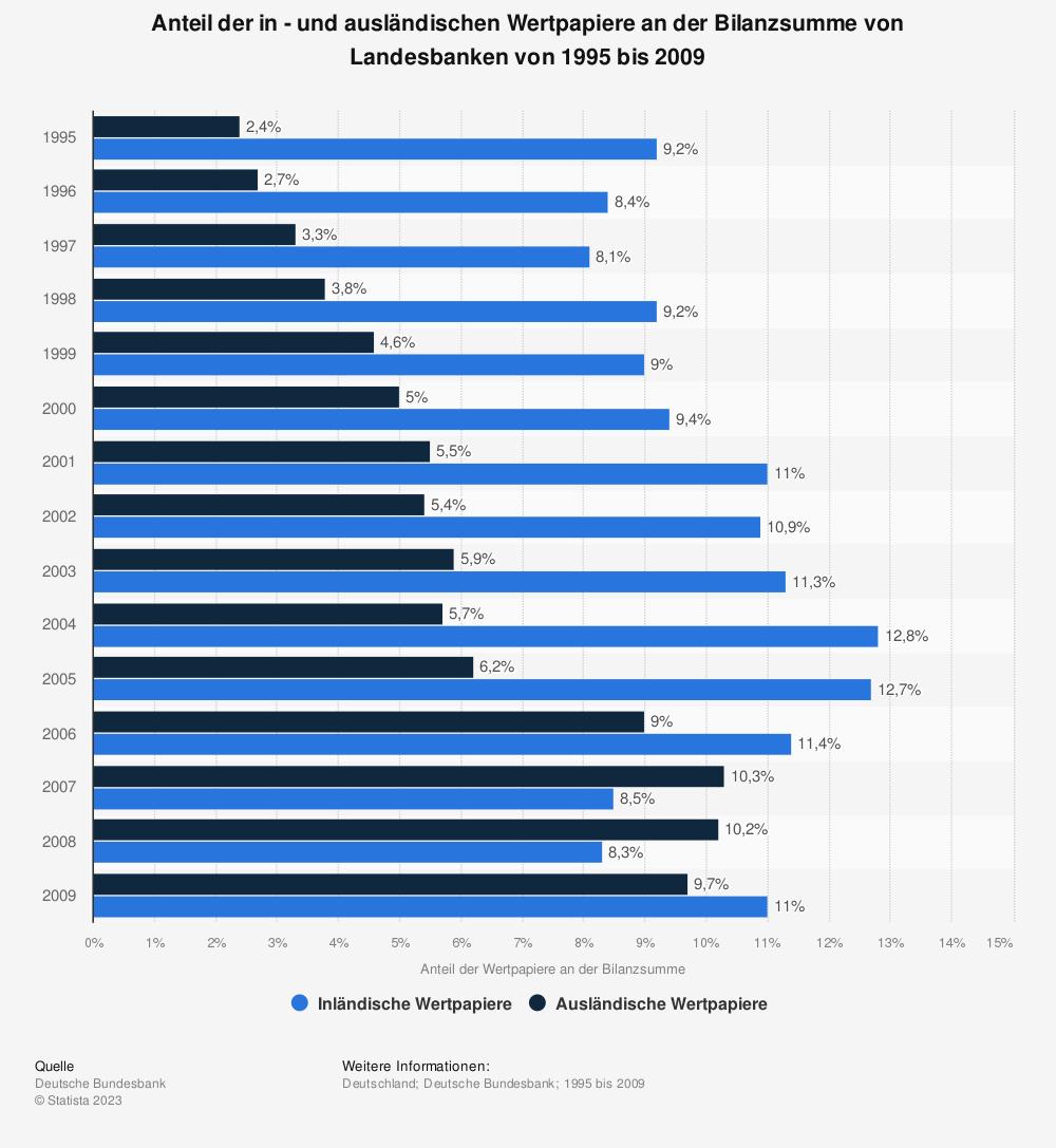 Statistik: Anteil der in - und ausländischen Wertpapiere an der Bilanzsumme von Landesbanken von 1995 bis 2009   Statista