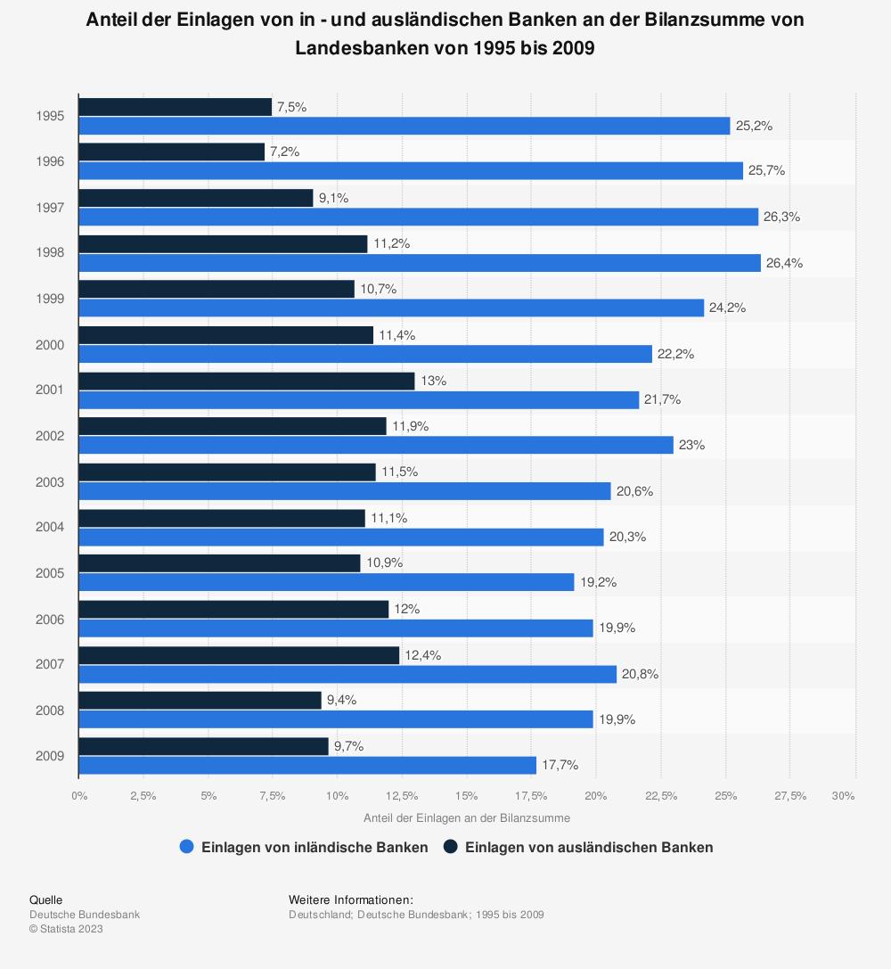 Statistik: Anteil der Einlagen von in - und ausländischen Banken an der Bilanzsumme von Landesbanken von 1995 bis 2009 | Statista