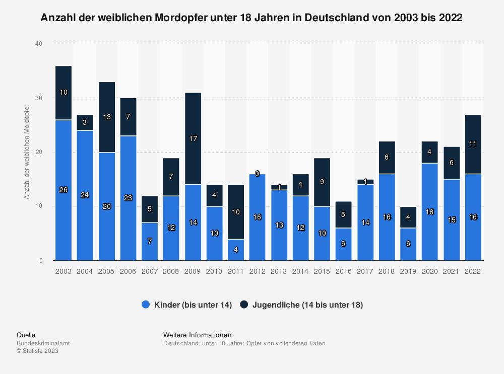 Statistik: Anzahl der weiblichen Mordopfer unter 18 Jahren in Deutschland von 2000 bis 2017 | Statista