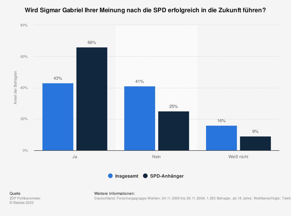 Statistik: Wird Sigmar Gabriel Ihrer Meinung nach die SPD erfolgreich in die Zukunft führen? | Statista