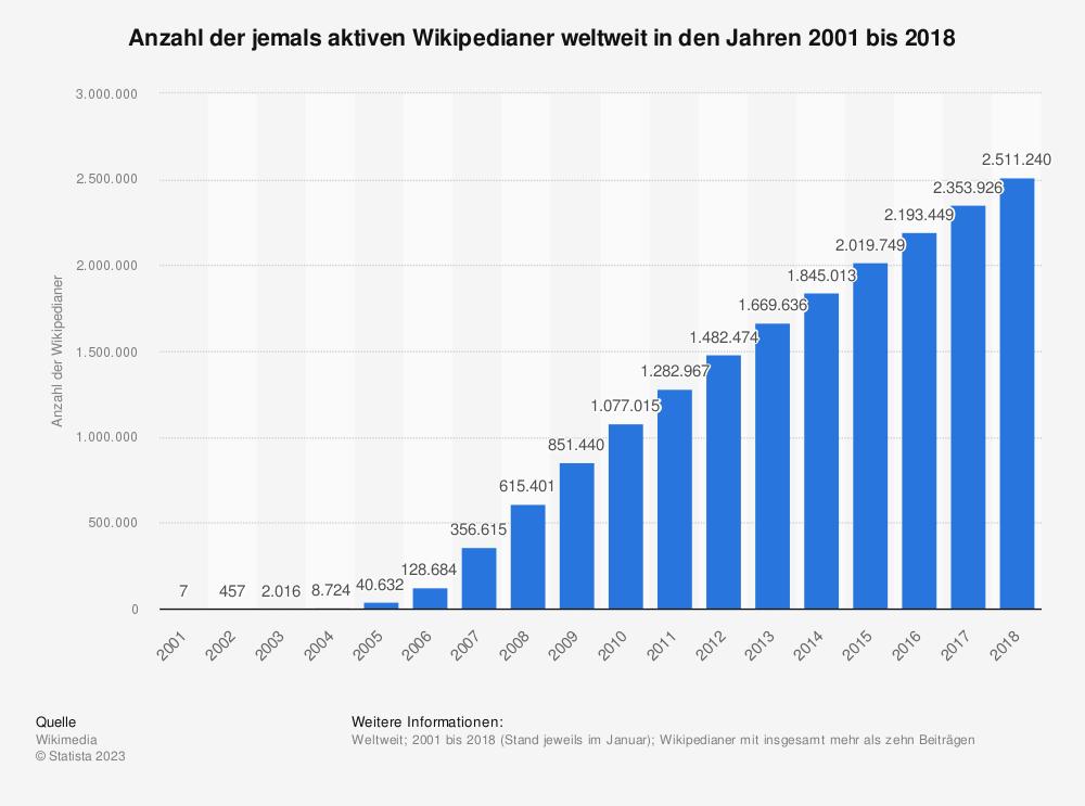 Statistik: Anzahl der jemals aktiven Wikipedianer weltweit in den Jahren 2001 bis 2018 | Statista