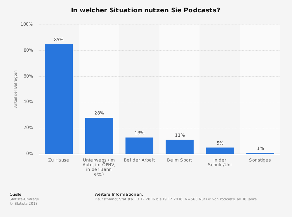 Statistik: In welcher Situation nutzen Sie Podcasts? | Statista
