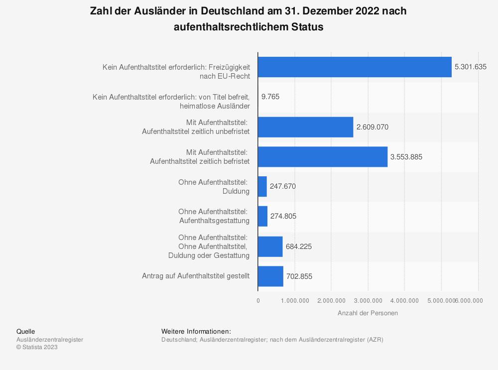 Statistik: Zahl der Ausländer in Deutschland am 31. Dezember 2019 nach aufenthaltsrechtlichem Status | Statista