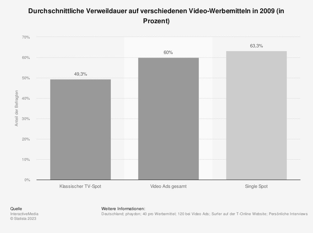 Statistik: Durchschnittliche Verweildauer auf verschiedenen Video-Werbemitteln in 2009 (in Prozent) | Statista