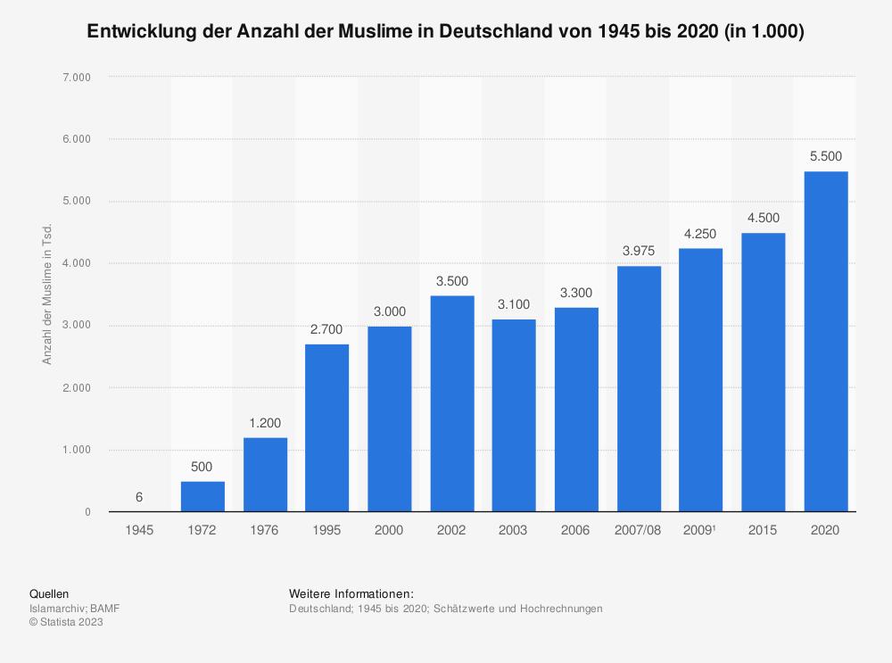 Statistik: Entwicklung der Anzahl der Muslime in Deutschland von 1945 bis 2009* | Statista
