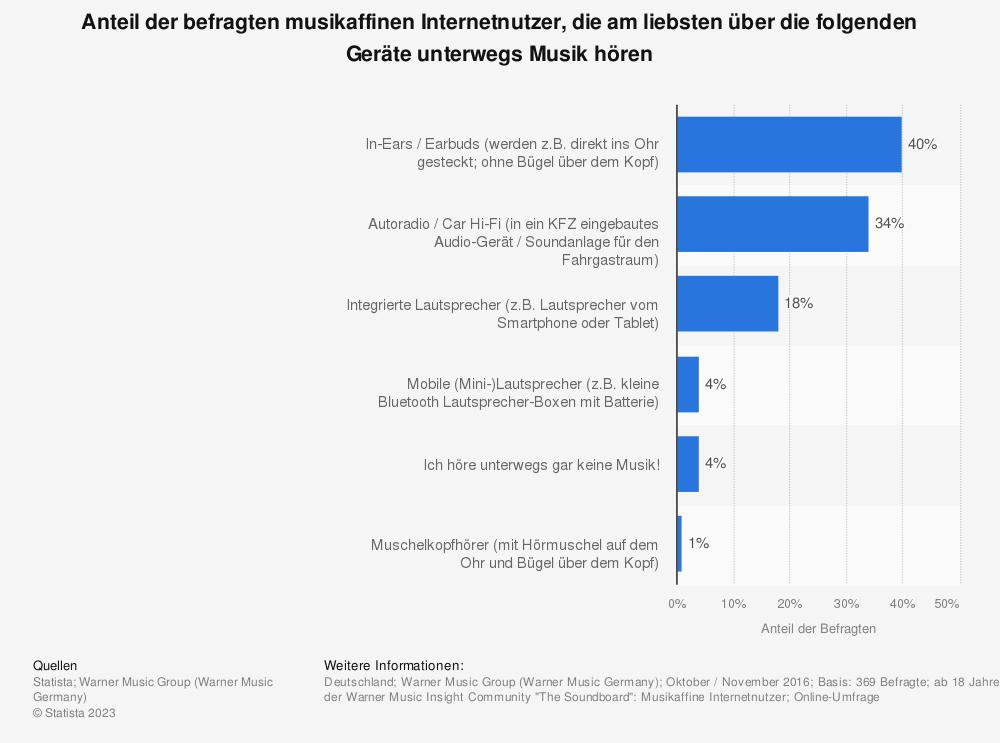 Statistik: Anteil der befragten musikaffinen Internetnutzer, die am liebsten über die folgenden Geräte unterwegs Musik hören | Statista