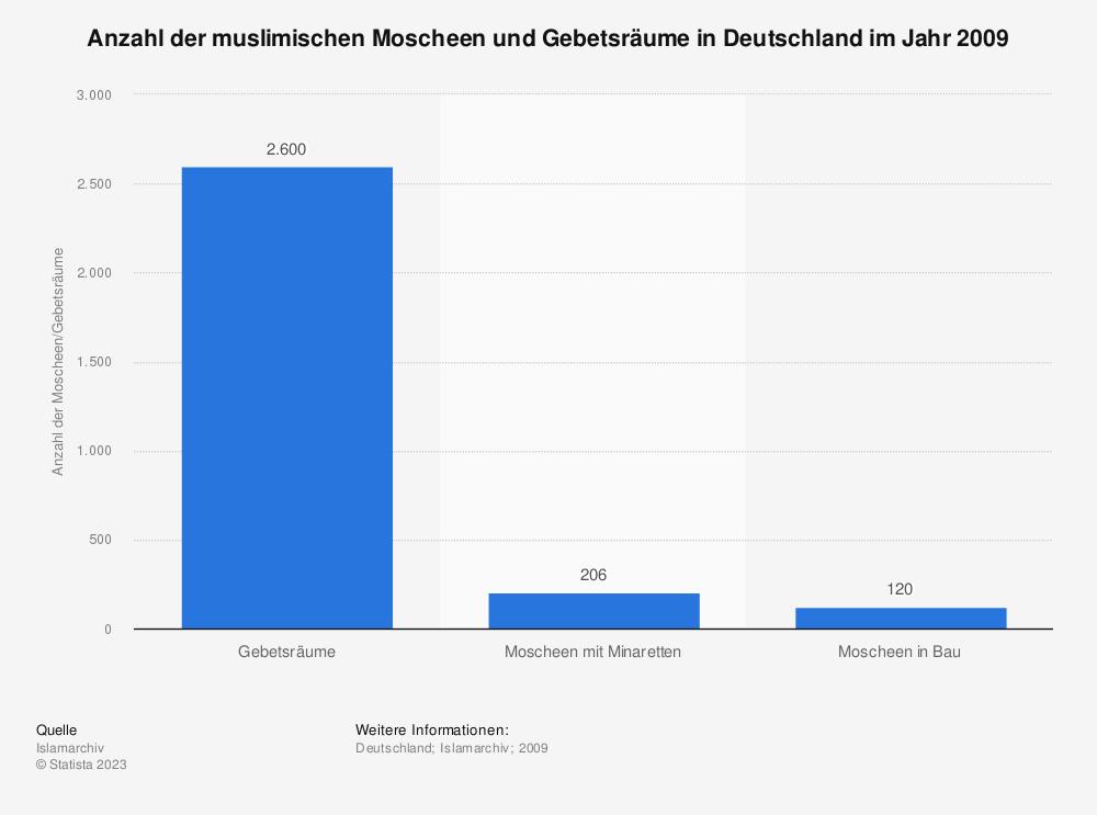 Statistik: Anzahl der muslimischen Moscheen und Gebetsräume in Deutschland im Jahr 2009 | Statista