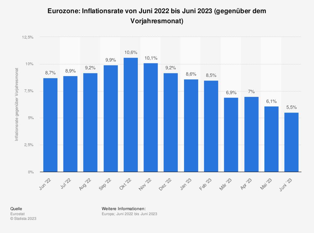 Statistik: Euro-Zone: Inflationsrate von Mai 2018 bis Mai 2019 (gegenüber dem Vorjahresmonat) | Statista