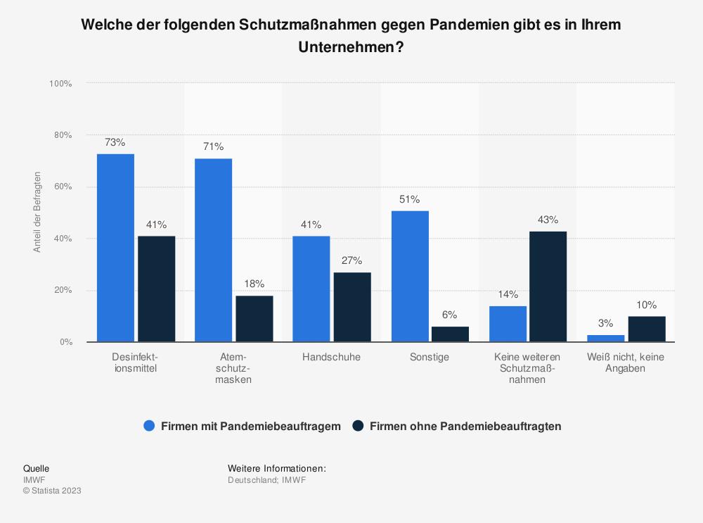 Statistik: Welche der folgenden Schutzmaßnahmen gegen Pandemien gibt es in Ihrem Unternehmen?   Statista