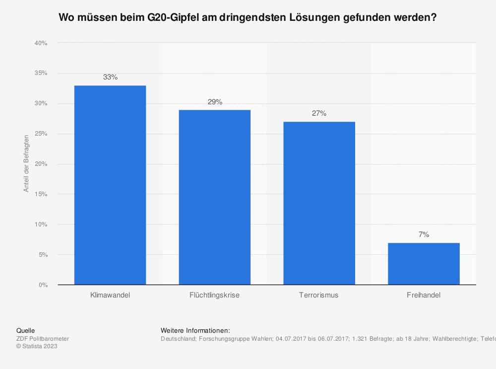 Statistik: Wo müssen beim G20-Gipfel am dringendsten Lösungen gefunden werden? | Statista