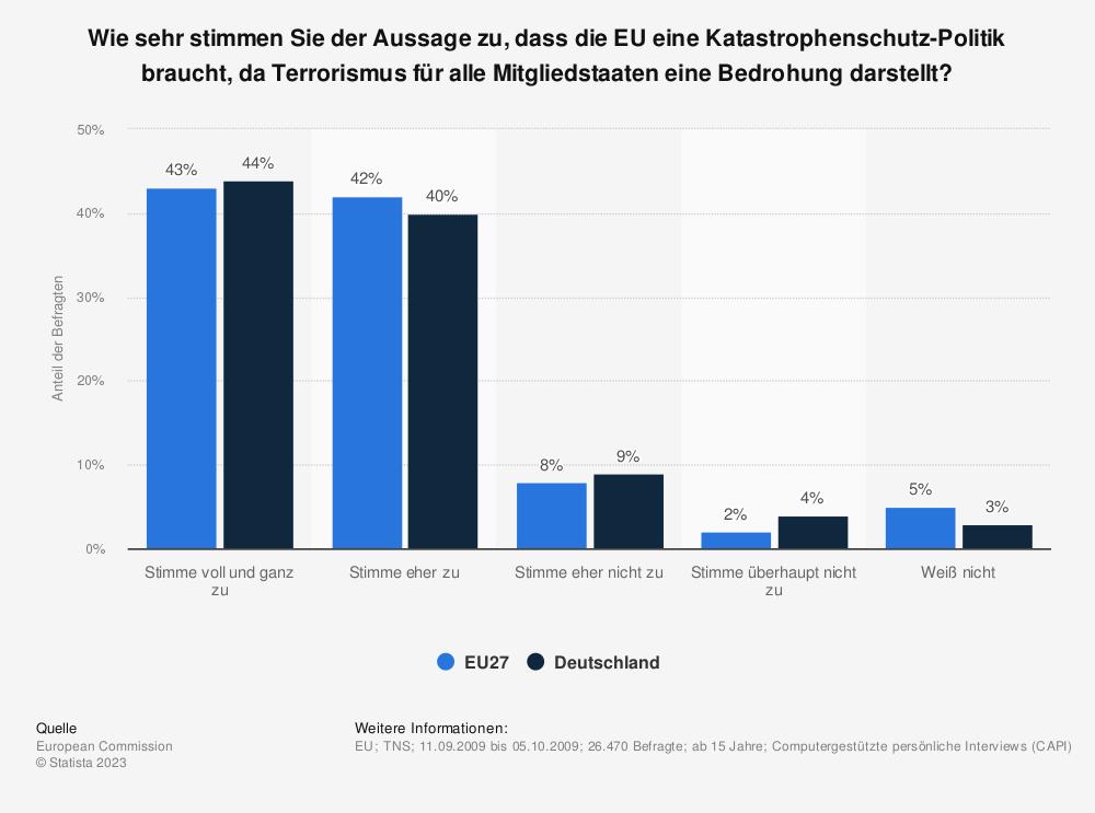 Statistik: Wie sehr stimmen Sie der Aussage zu, dass die EU eine Katastrophenschutz-Politik braucht, da Terrorismus für alle Mitgliedstaaten eine Bedrohung darstellt? | Statista