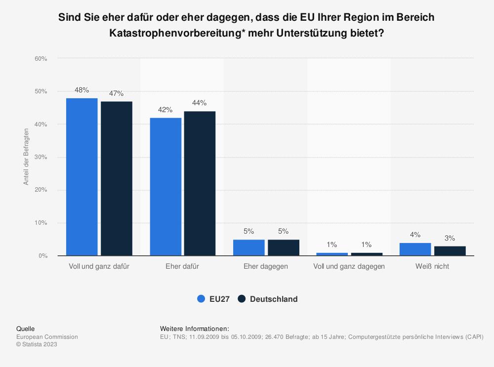 Statistik: Sind Sie eher dafür oder eher dagegen, dass die EU Ihrer Region im Bereich Katastrophenvorbereitung* mehr Unterstützung bietet? | Statista