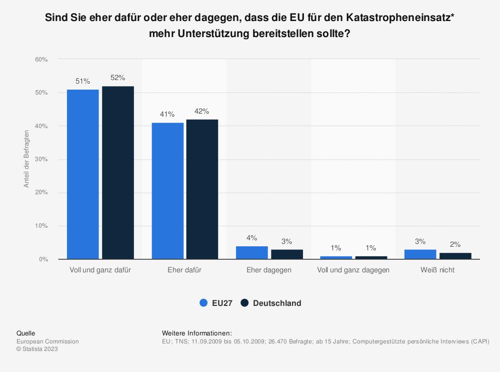 Statistik: Sind Sie eher dafür oder eher dagegen, dass die EU für den Katastropheneinsatz* mehr Unterstützung bereitstellen sollte? | Statista