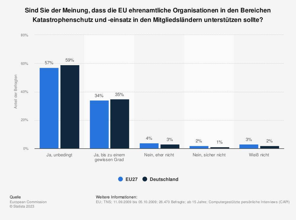 Statistik: Sind Sie der Meinung, dass die EU ehrenamtliche Organisationen in den Bereichen Katastrophenschutz und -einsatz in den Mitgliedsländern unterstützen sollte? | Statista