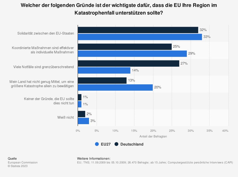Statistik: Welcher der folgenden Gründe ist der wichtigste dafür, dass die EU Ihre Region im Katastrophenfall unterstützen sollte? | Statista