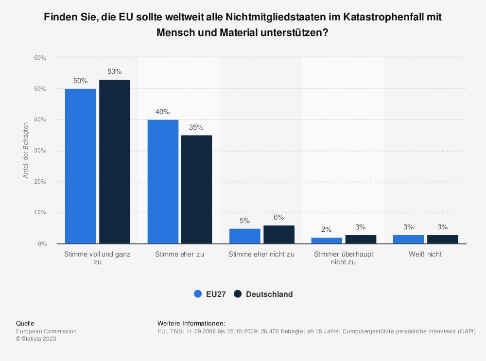 Statistik: Finden Sie, die EU sollte weltweit alle Nichtmitgliedstaaten im Katastrophenfall mit Mensch und Material unterstützen? | Statista