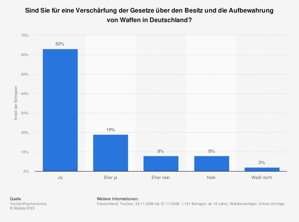 Statistik: Sind Sie für eine Verschärfung der Gesetze über den Besitz und die Aufbewahrung von Waffen in Deutschland? | Statista