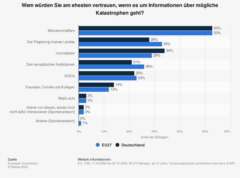 Statistik: Wem würden Sie am ehesten vertrauen, wenn es um Informationen über mögliche Katastrophen geht? | Statista