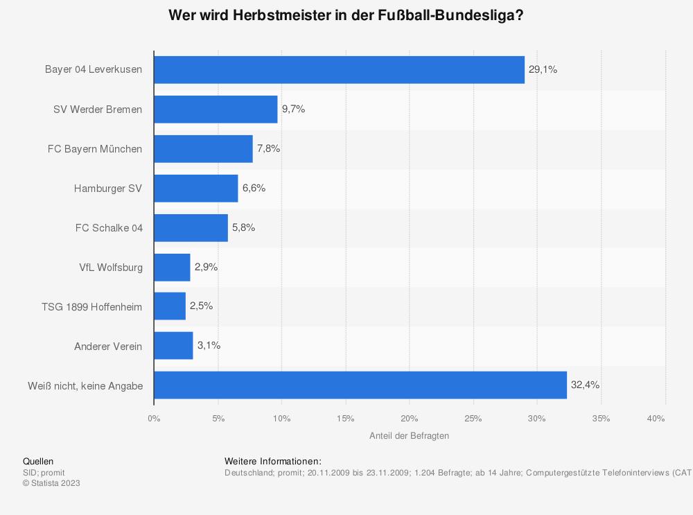 Statistik: Wer wird Herbstmeister in der Fußball-Bundesliga? | Statista
