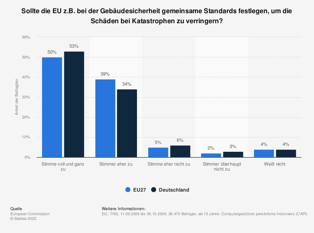 Statistik: Sollte die EU z.B. bei der Gebäudesicherheit gemeinsame Standards festlegen, um die Schäden bei Katastrophen zu verringern? | Statista
