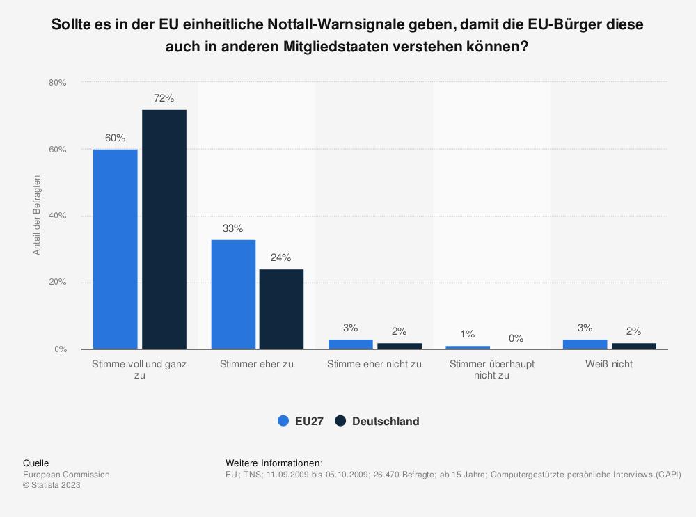 Statistik: Sollte es in der EU einheitliche Notfall-Warnsignale geben, damit die EU-Bürger diese auch in anderen Mitgliedstaaten verstehen können? | Statista