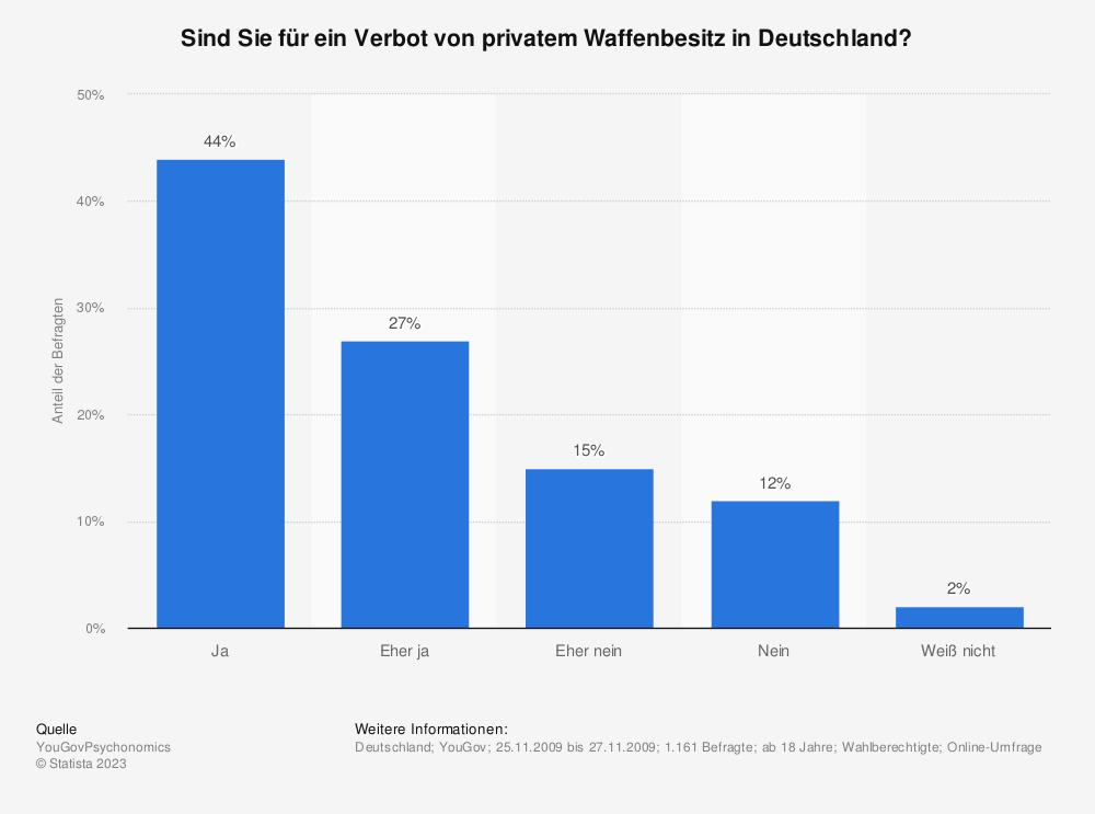 Statistik: Sind Sie für ein Verbot von privatem Waffenbesitz in Deutschland? | Statista