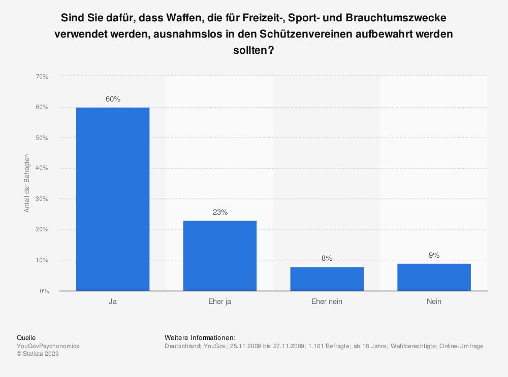 Statistik: Sind Sie dafür, dass Waffen, die für Freizeit-, Sport- und Brauchtumszwecke verwendet werden, ausnahmslos in den Schützenvereinen aufbewahrt werden sollten?  | Statista