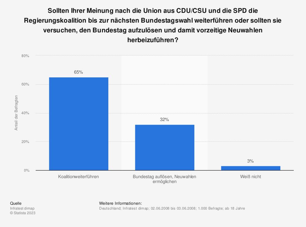 Statistik: Sollten Ihrer Meinung nach die Union aus CDU/CSU und die SPD die Regierungskoalition bis zur nächsten Bundestagswahl weiterführen oder sollten sie versuchen, den Bundestag aufzulösen und damit vorzeitige Neuwahlen herbeizuführen? | Statista