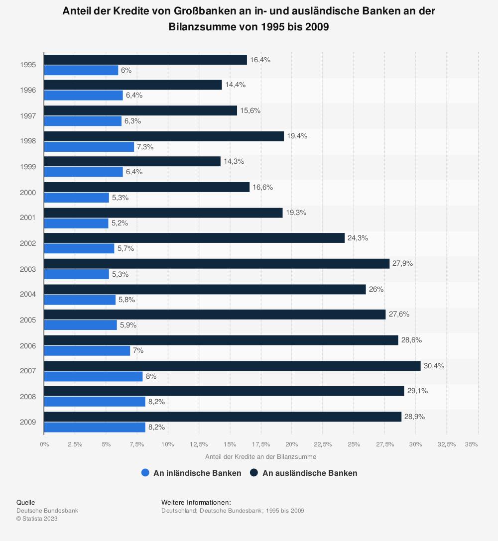 Statistik: Anteil der Kredite von Großbanken an in- und ausländische Banken an der Bilanzsumme von 1995 bis 2009 | Statista