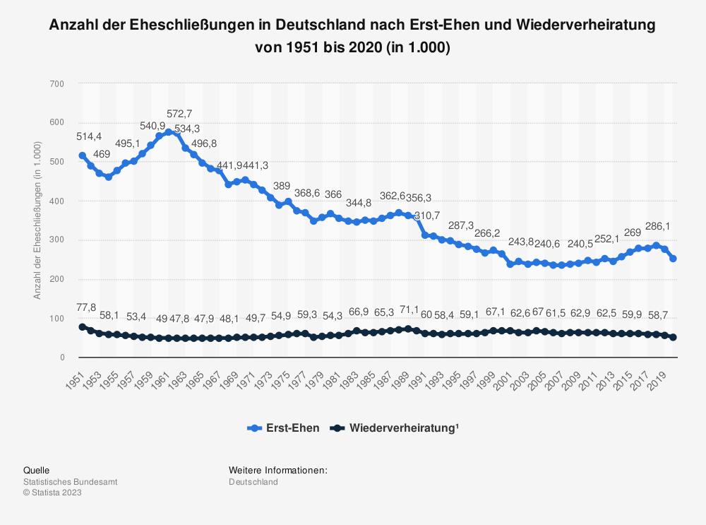 Statistik: Anzahl der Eheschließungen in Deutschland nach Erst-Ehen und Wiederverheiratung von 2013 bis 2018 | Statista