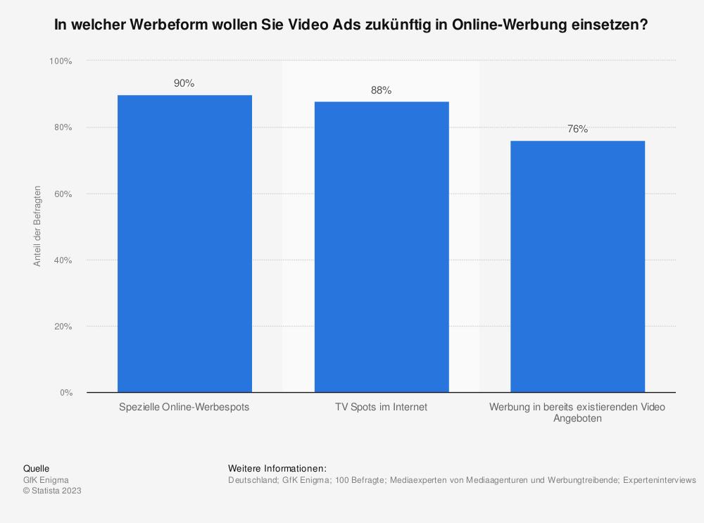 Statistik: In welcher Werbeform wollen Sie Video Ads zukünftig in Online-Werbung einsetzen? | Statista
